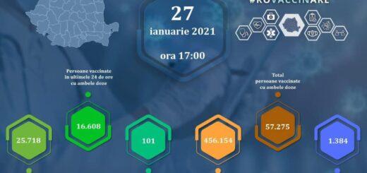 Actualizare zilnică – evidența persoanelor vaccinate împotriva COVID-19