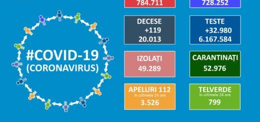 Informații COVID-19 23.02.2021
