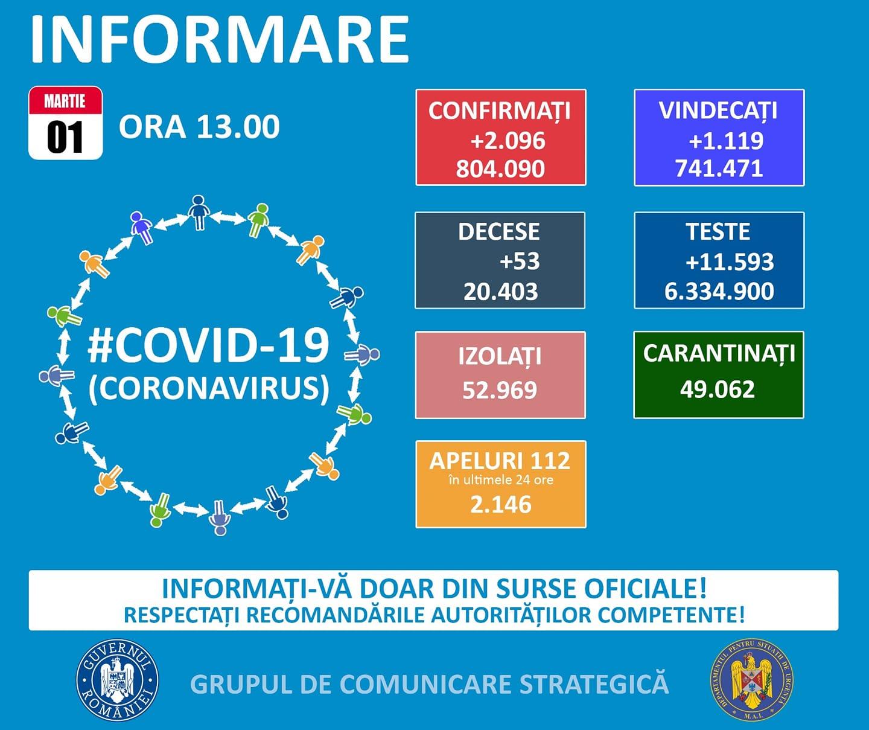Informare COVID-19 01.03.2021