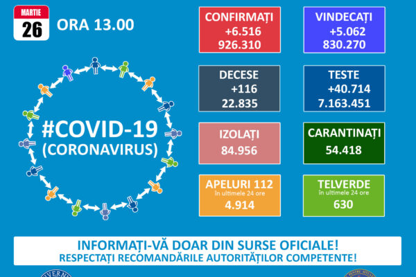 Informare COVID-19, 26 martie 2021