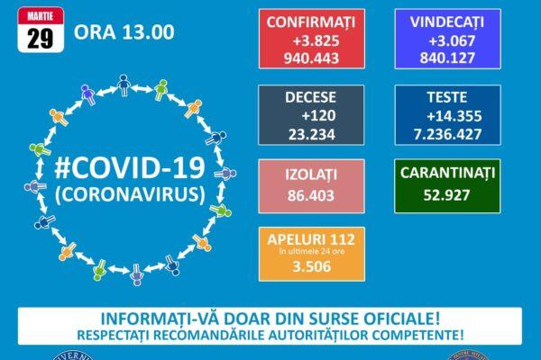Informare COVID-19, 29 martie 2021