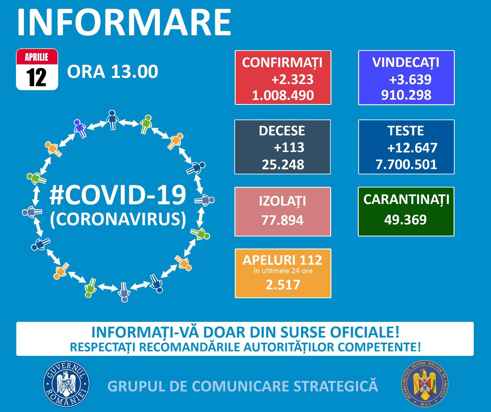 Informare COVID-19, 12 aprilie 2021
