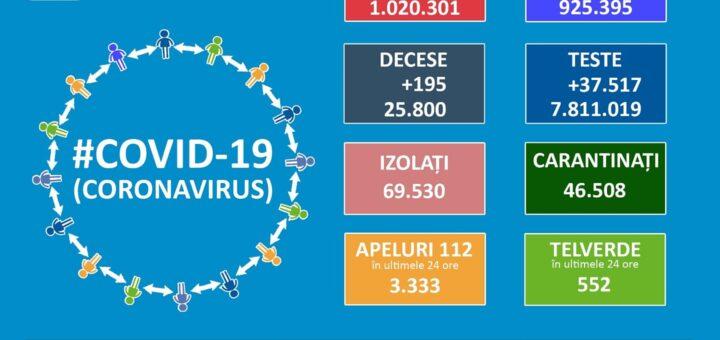 Informare COVID-19, 15 aprilie 2021