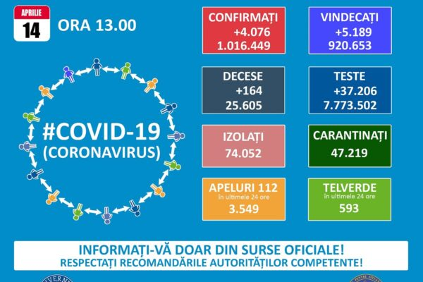 Informare COVID-19, 14 aprilie 2021