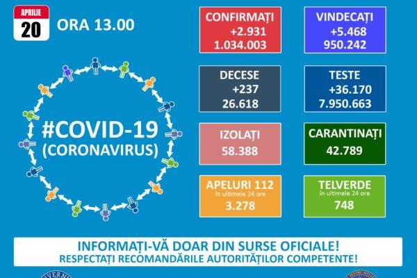 Informare COVID-19, 20 aprilie 2021