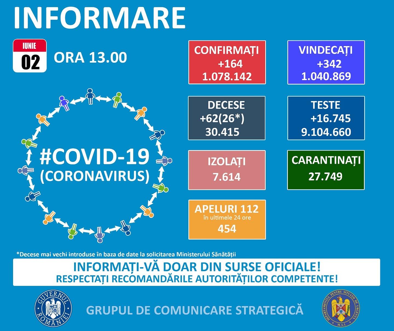 Informare SARS-CoV-2, 2 iunie 2021