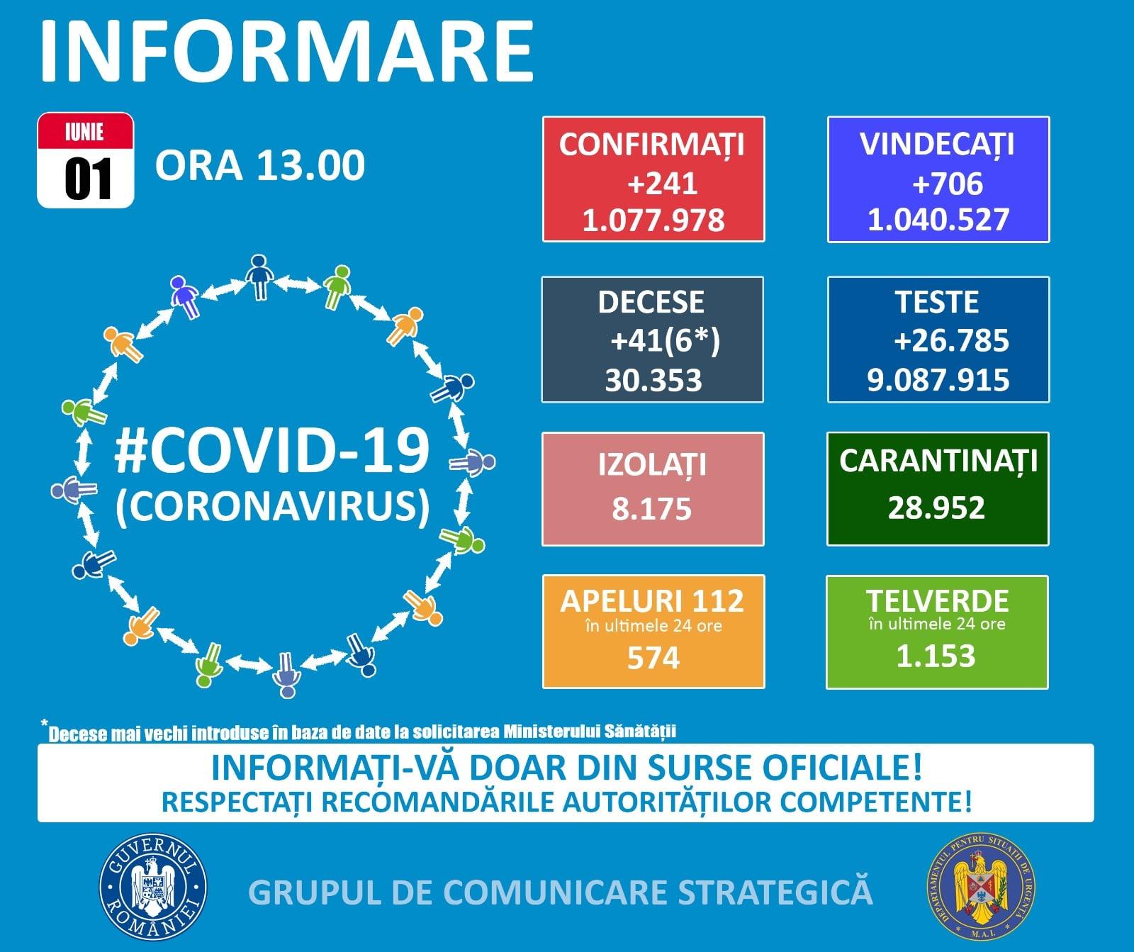 Informare SARS-CoV-2, 01 iunie 2021